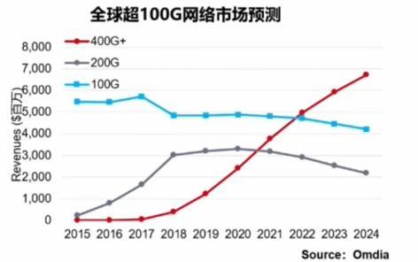 单波 400G 即将开启 G.654.E 将成未来超高传输技术光纤成